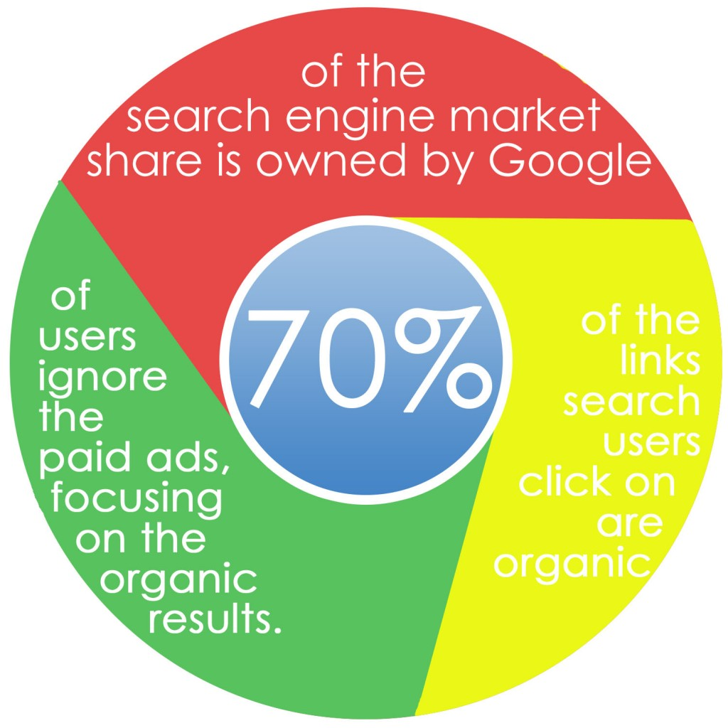 Infographic: 70% of the search engine market is owned by Google, 70% of users ignore paid ads in favor of organic results, and 70% of the sites users click are organic results