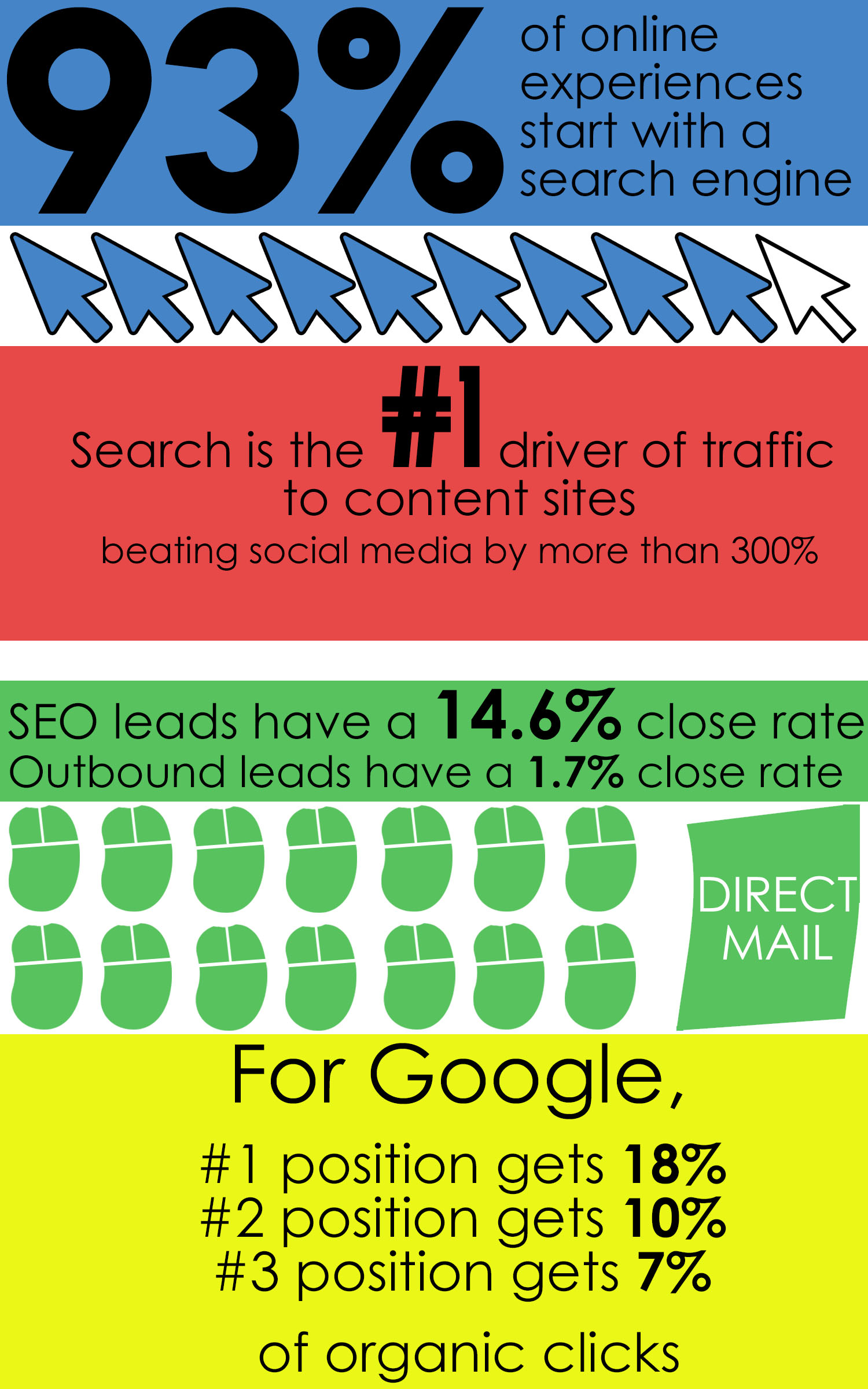 An infographic with various SEO facts