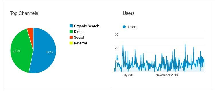 Graph 1 is a pie chart. Organic search is 53.2% and direct is 42.1%. Graph 2 shows users from July of 2019 to November 2019.