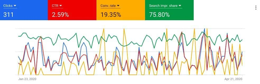Line graph showing clicks, CTR, Conversion rate, and search improvement share percentage. Each status is a separate line.