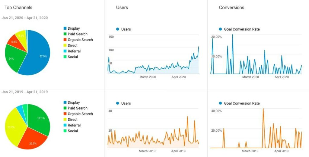 6 graphs with 3 showing 2020's March and April's top channels, users, and conversions. The other 3 show the same stats for 2019.