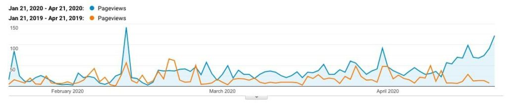 Line graph showing results of number of  pageviews over February, March, and April of 2019 of one line and 2020 of the other