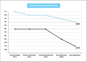 Graph depicting keyword ranking research performed by Social Eyes Marketing.
